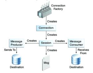 006-JMSAPIProgrammingModel